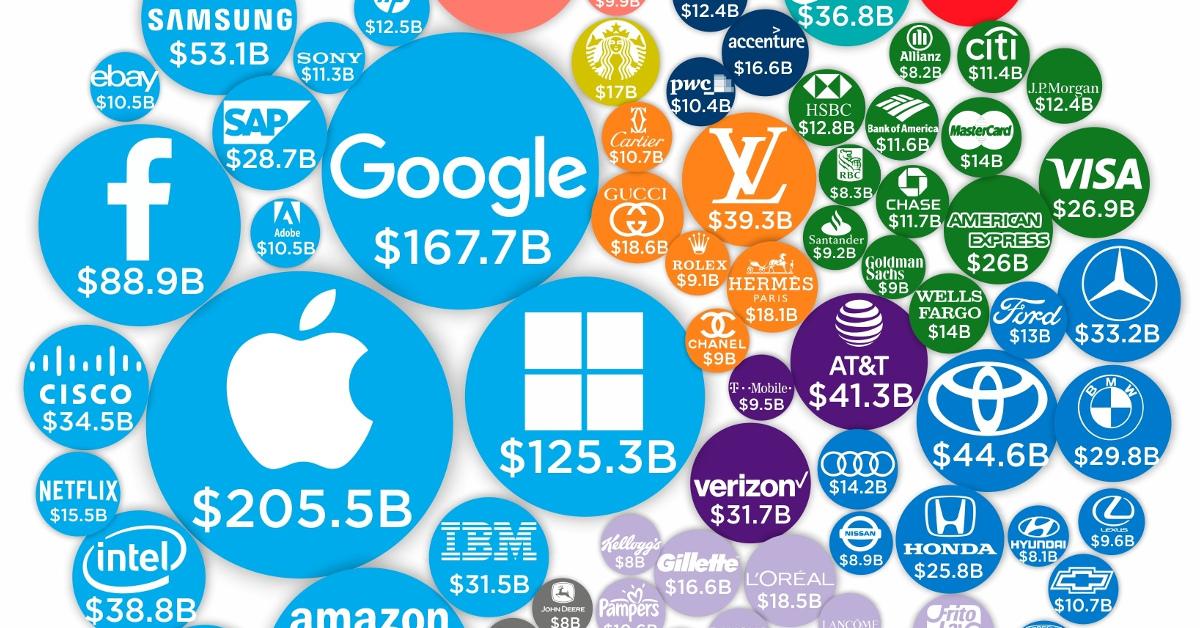 شرکت ها چقدر برای تبلیغات هزینه میکنند